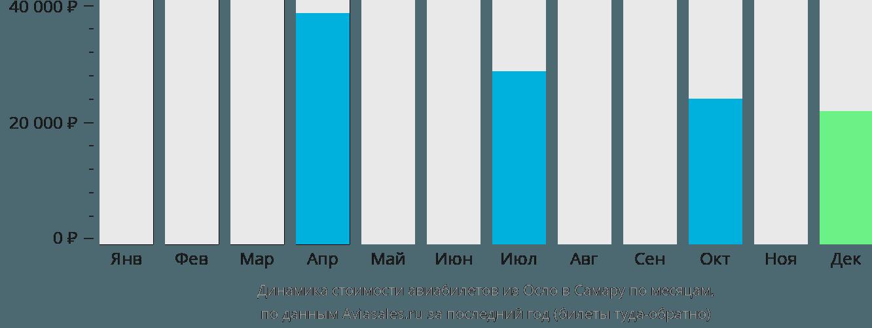 Динамика стоимости авиабилетов из Осло в Самару по месяцам