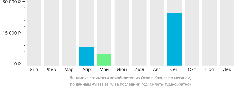 Динамика стоимости авиабилетов из Осло в Каунас по месяцам