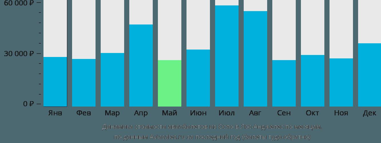 Динамика стоимости авиабилетов из Осло в Лос-Анджелес по месяцам
