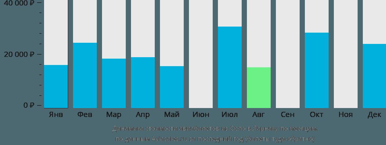 Динамика стоимости авиабилетов из Осло в Ларнаку по месяцам