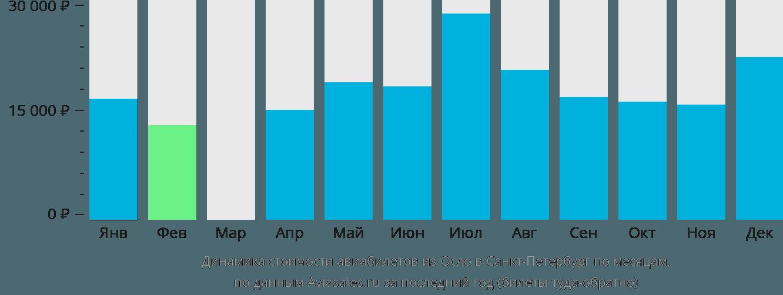 Динамика стоимости авиабилетов из Осло в Санкт-Петербург по месяцам