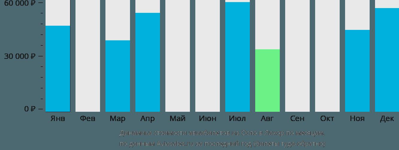 Динамика стоимости авиабилетов из Осло в Лахор по месяцам