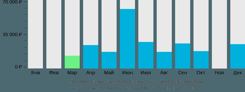 Динамика стоимости авиабилетов из Осло в Лиссабон по месяцам