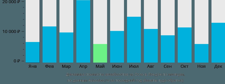 Динамика стоимости авиабилетов из Осло в Лондон по месяцам