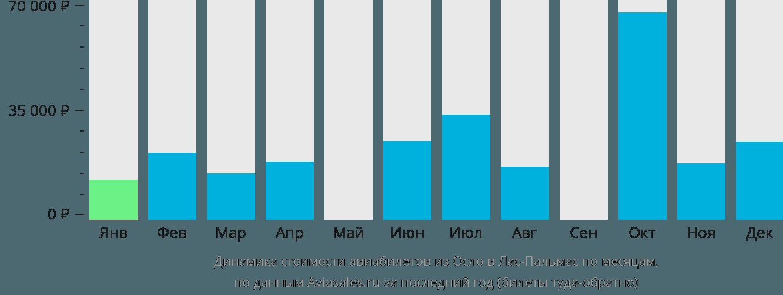 Динамика стоимости авиабилетов из Осло в Лас-Пальмас по месяцам