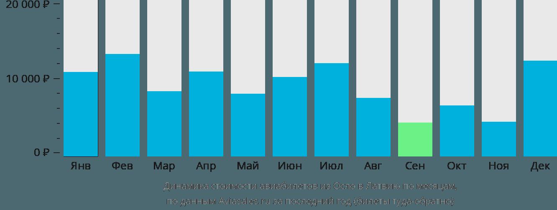 Динамика стоимости авиабилетов из Осло в Латвию по месяцам