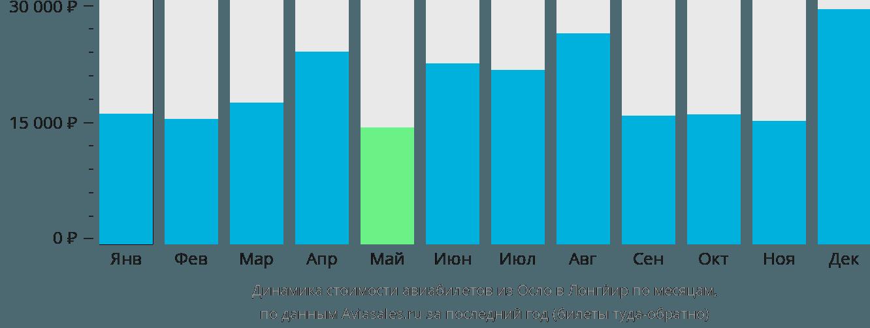 Динамика стоимости авиабилетов из Осло в Лонгйир по месяцам