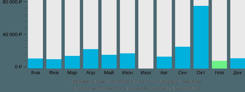 Динамика стоимости авиабилетов из Осло в Мадрид по месяцам