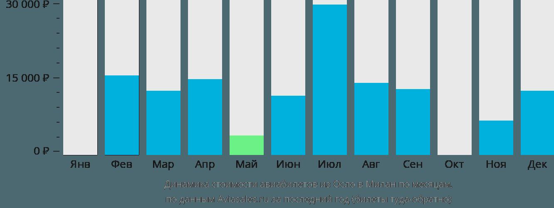 Динамика стоимости авиабилетов из Осло в Милан по месяцам
