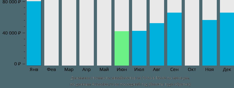 Динамика стоимости авиабилетов из Осло в Мале по месяцам