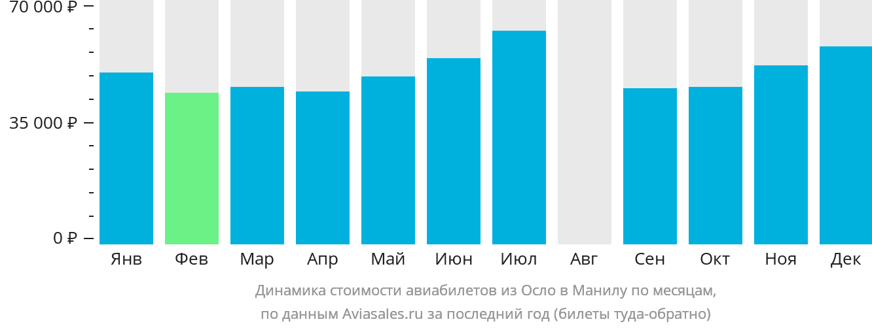 Динамика стоимости авиабилетов из Осло в Манилу по месяцам