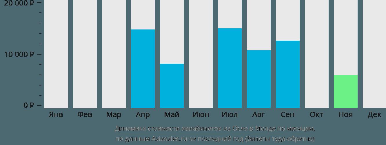 Динамика стоимости авиабилетов из Осло в Молде по месяцам