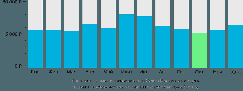 Динамика стоимости авиабилетов из Осло в Москву по месяцам