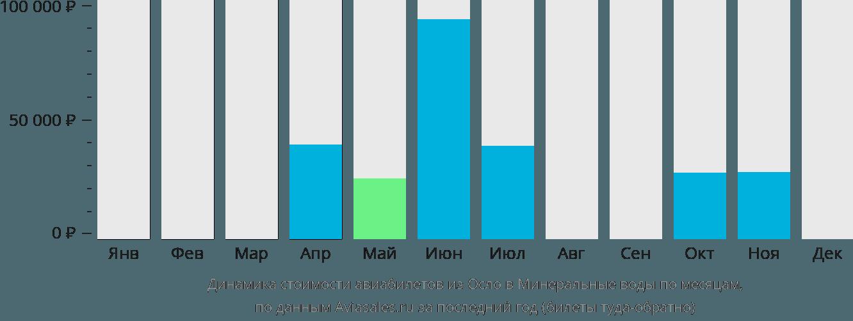 Динамика стоимости авиабилетов из Осло в Минеральные воды по месяцам