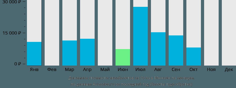 Динамика стоимости авиабилетов из Осло в Мюнхен по месяцам