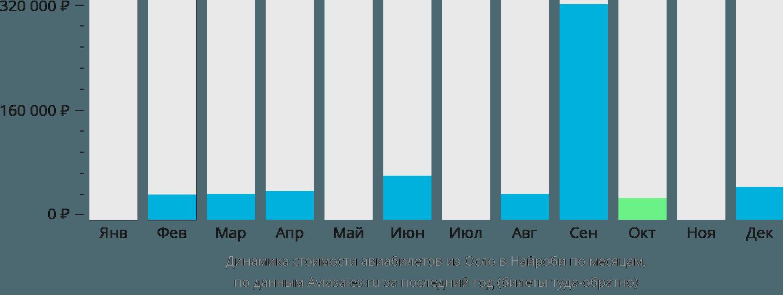Динамика стоимости авиабилетов из Осло в Найроби по месяцам