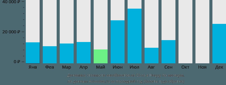 Динамика стоимости авиабилетов из Осло в Ниццу по месяцам