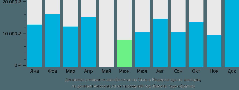 Динамика стоимости авиабилетов из Осло в Нидерланды по месяцам