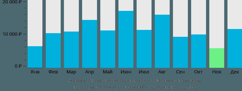 Динамика стоимости авиабилетов из Осло в Норвегию по месяцам