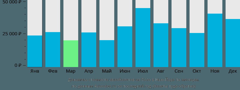 Динамика стоимости авиабилетов из Осло в Нью-Йорк по месяцам