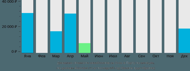 Динамика стоимости авиабилетов из Осло в Порту по месяцам
