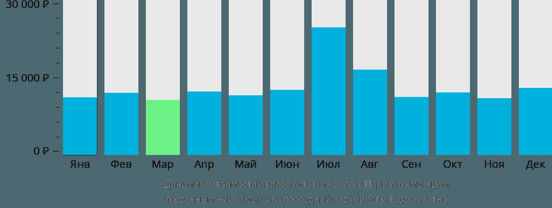 Динамика стоимости авиабилетов из Осло в Париж по месяцам