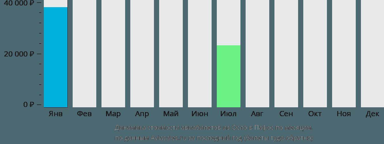 Динамика стоимости авиабилетов из Осло в Пафос по месяцам