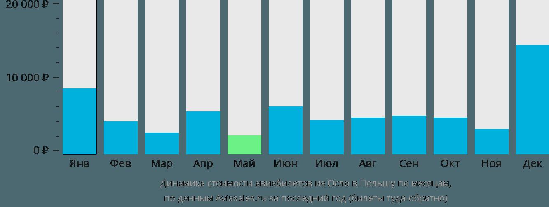 Динамика стоимости авиабилетов из Осло в Польшу по месяцам
