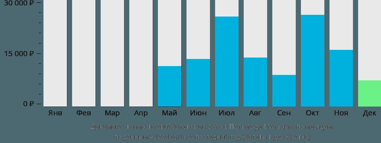 Динамика стоимости авиабилетов из Осло в Пальма-де-Майорку по месяцам