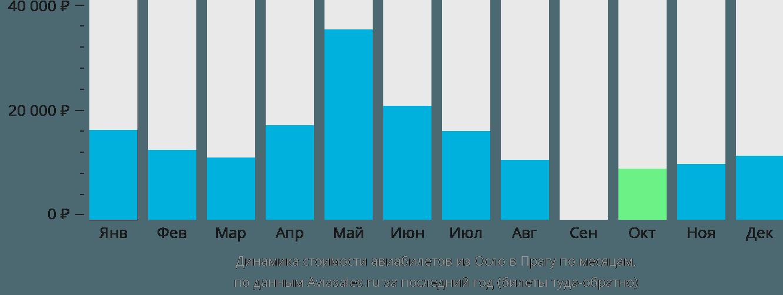 Динамика стоимости авиабилетов из Осло в Прагу по месяцам