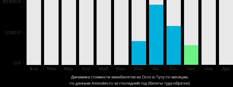 Динамика стоимости авиабилетов из Осло в Пулу по месяцам