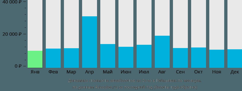 Динамика стоимости авиабилетов из Осло в Рейкьявик по месяцам