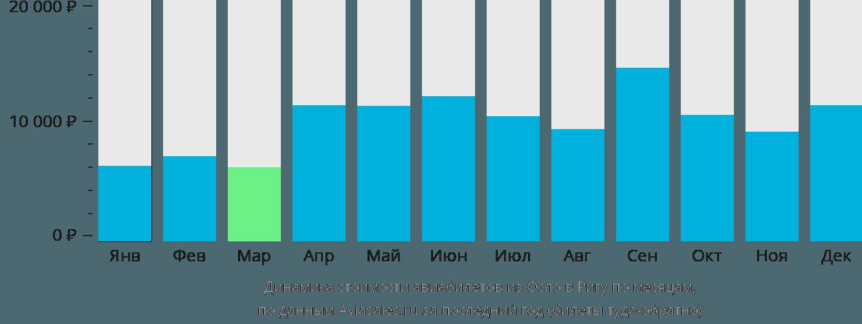 Динамика стоимости авиабилетов из Осло в Ригу по месяцам