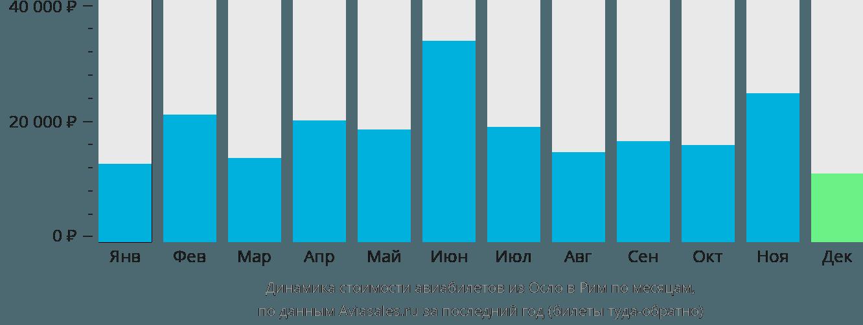 Динамика стоимости авиабилетов из Осло в Рим по месяцам