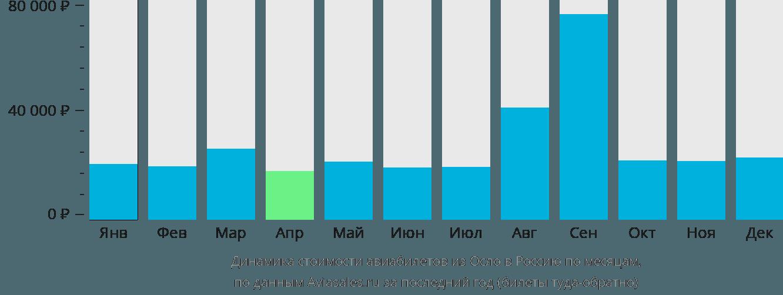 Динамика стоимости авиабилетов из Осло в Россию по месяцам