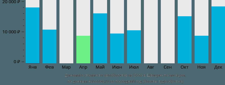 Динамика стоимости авиабилетов из Осло в Швецию по месяцам