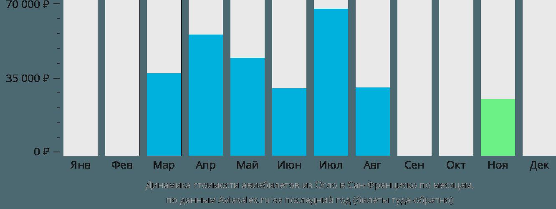 Динамика стоимости авиабилетов из Осло в Сан-Франциско по месяцам