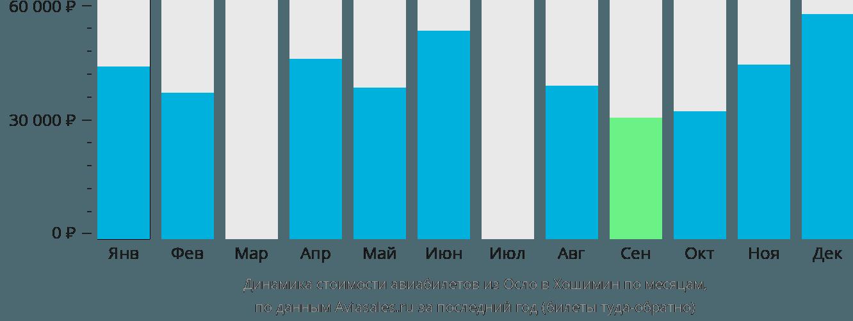 Динамика стоимости авиабилетов из Осло в Хошимин по месяцам
