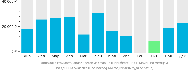 Динамика стоимости авиабилетов из Осло в Шпицберген и Ян Майен по месяцам