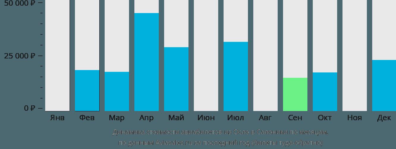 Динамика стоимости авиабилетов из Осло в Салоники по месяцам