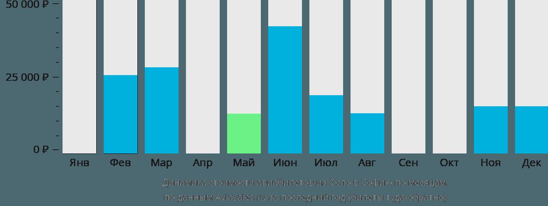 Динамика стоимости авиабилетов из Осло в Софию по месяцам