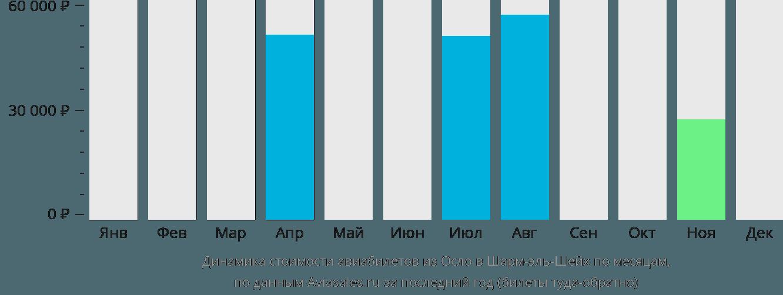 Динамика стоимости авиабилетов из Осло в Шарм-эль-Шейх по месяцам