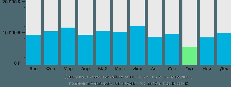 Динамика стоимости авиабилетов из Осло в Стокгольм по месяцам