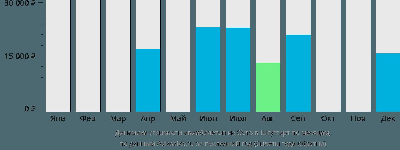 Динамика стоимости авиабилетов из Осло в Штутгарт по месяцам