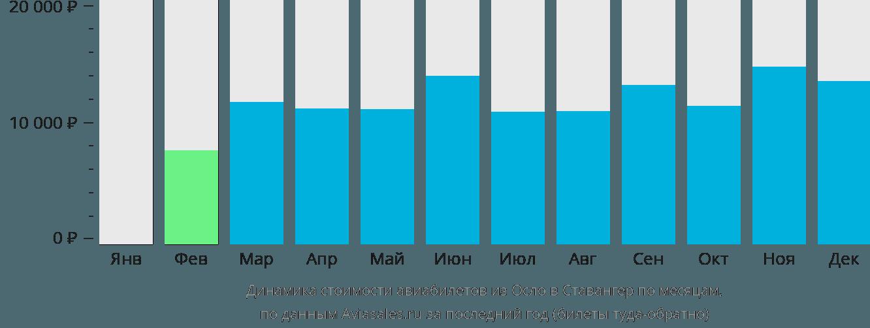 Динамика стоимости авиабилетов из Осло в Ставангер по месяцам
