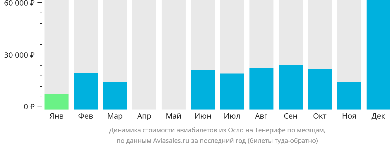 Динамика стоимости авиабилетов из Осло на Тенерифе по месяцам