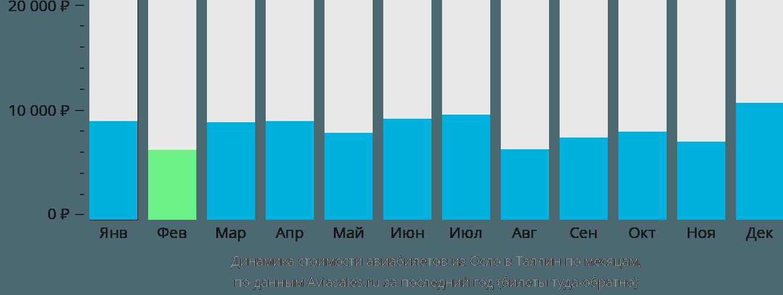 Динамика стоимости авиабилетов из Осло в Таллин по месяцам