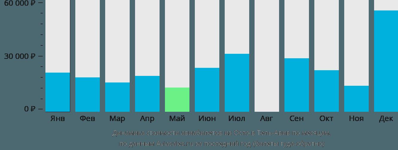 Динамика стоимости авиабилетов из Осло в Тель-Авив по месяцам