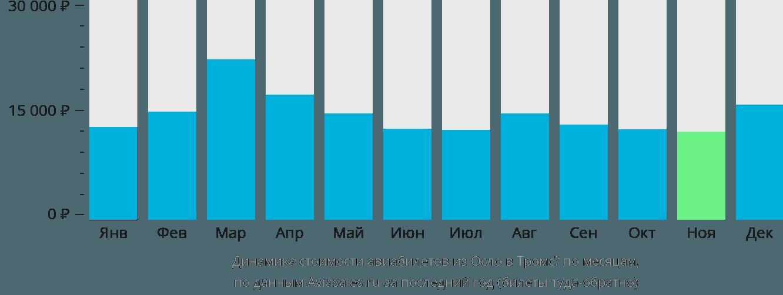 Динамика стоимости авиабилетов из Осло в Тромсё по месяцам