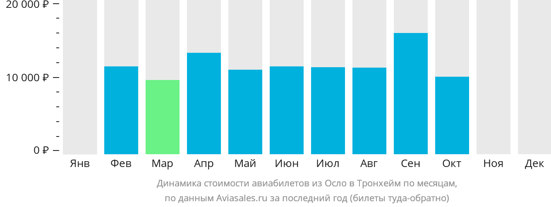 Динамика стоимости авиабилетов из Осло в Тронхейм по месяцам